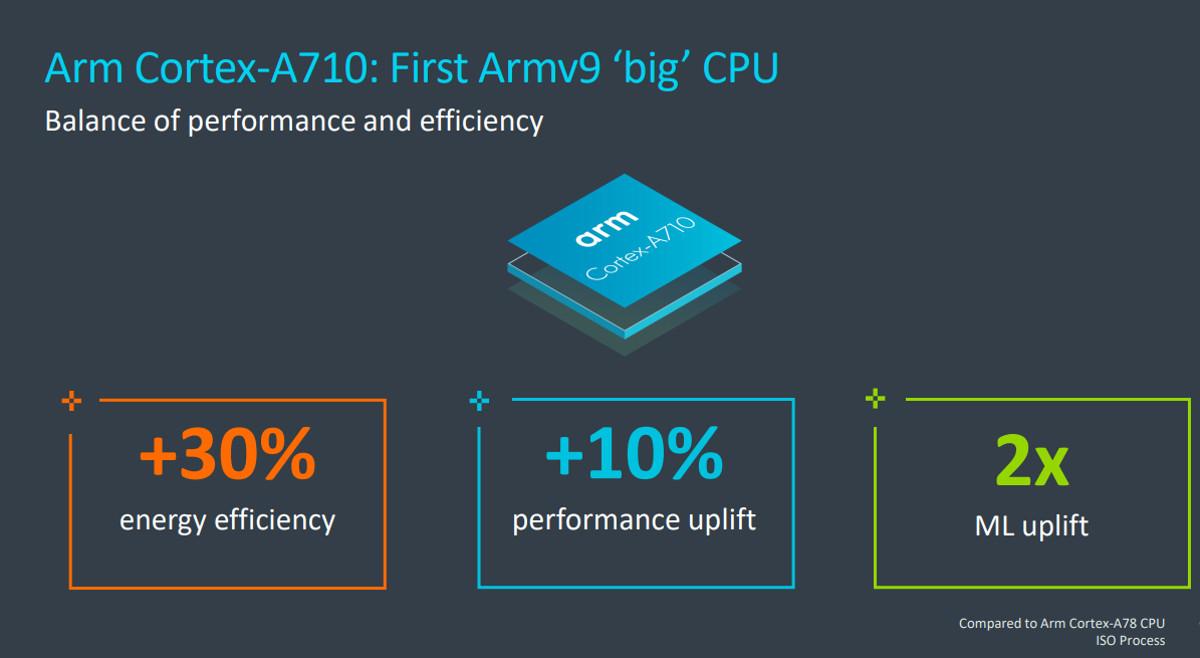 Arm Cortex A710 official