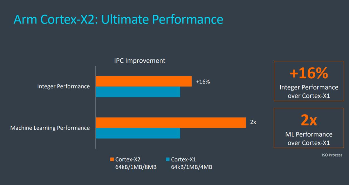 Arm Cortex X2 official