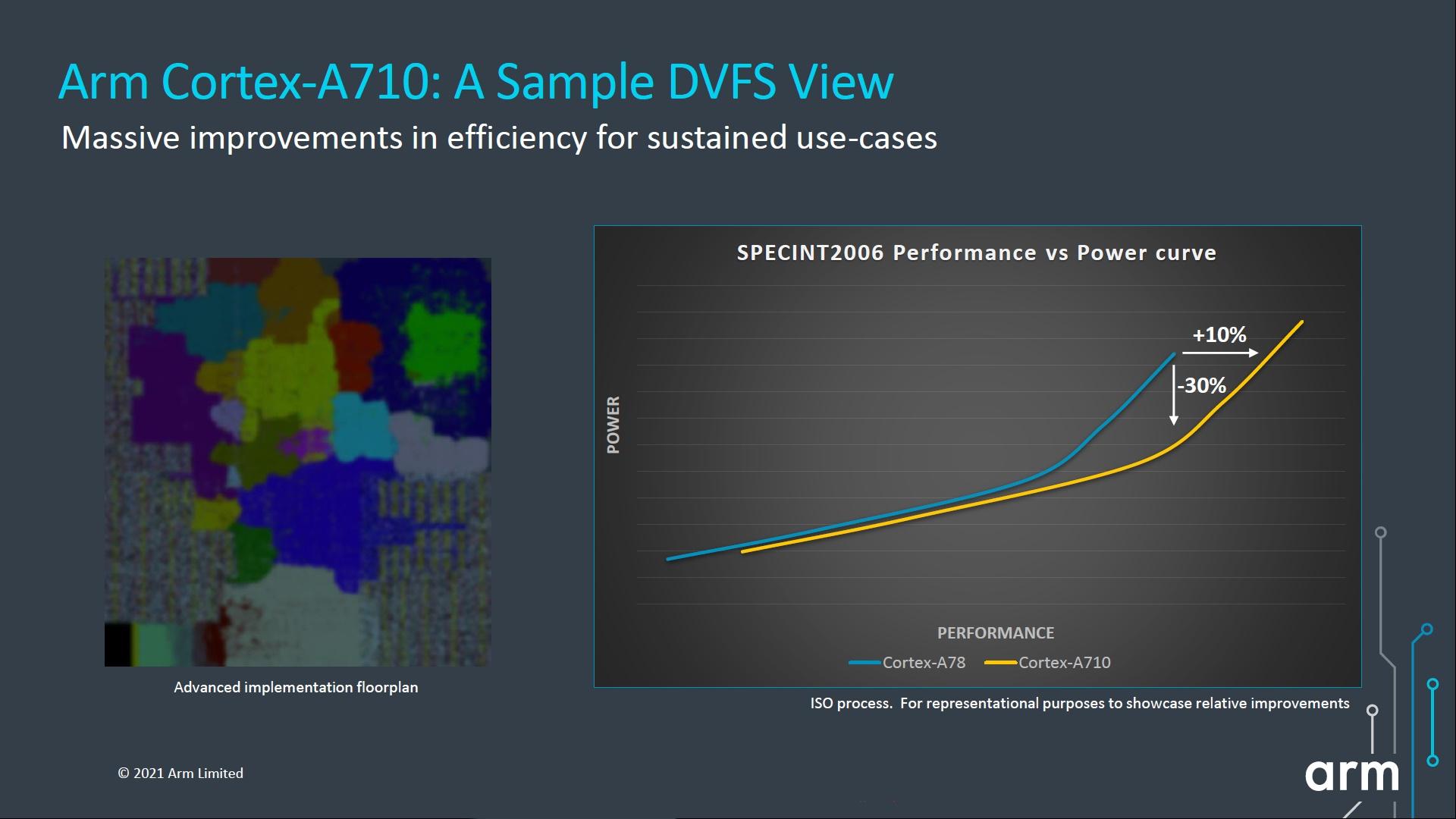Cortex A710 specint2006 performance vs power
