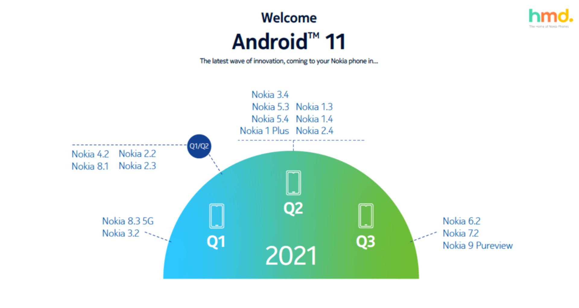 Nokia Android 11 rodmap