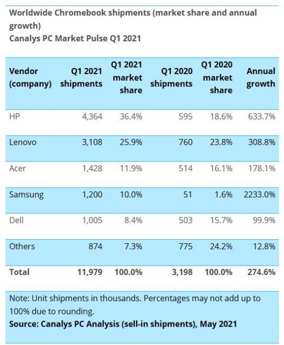 canalys chromebook shipments q1 2021