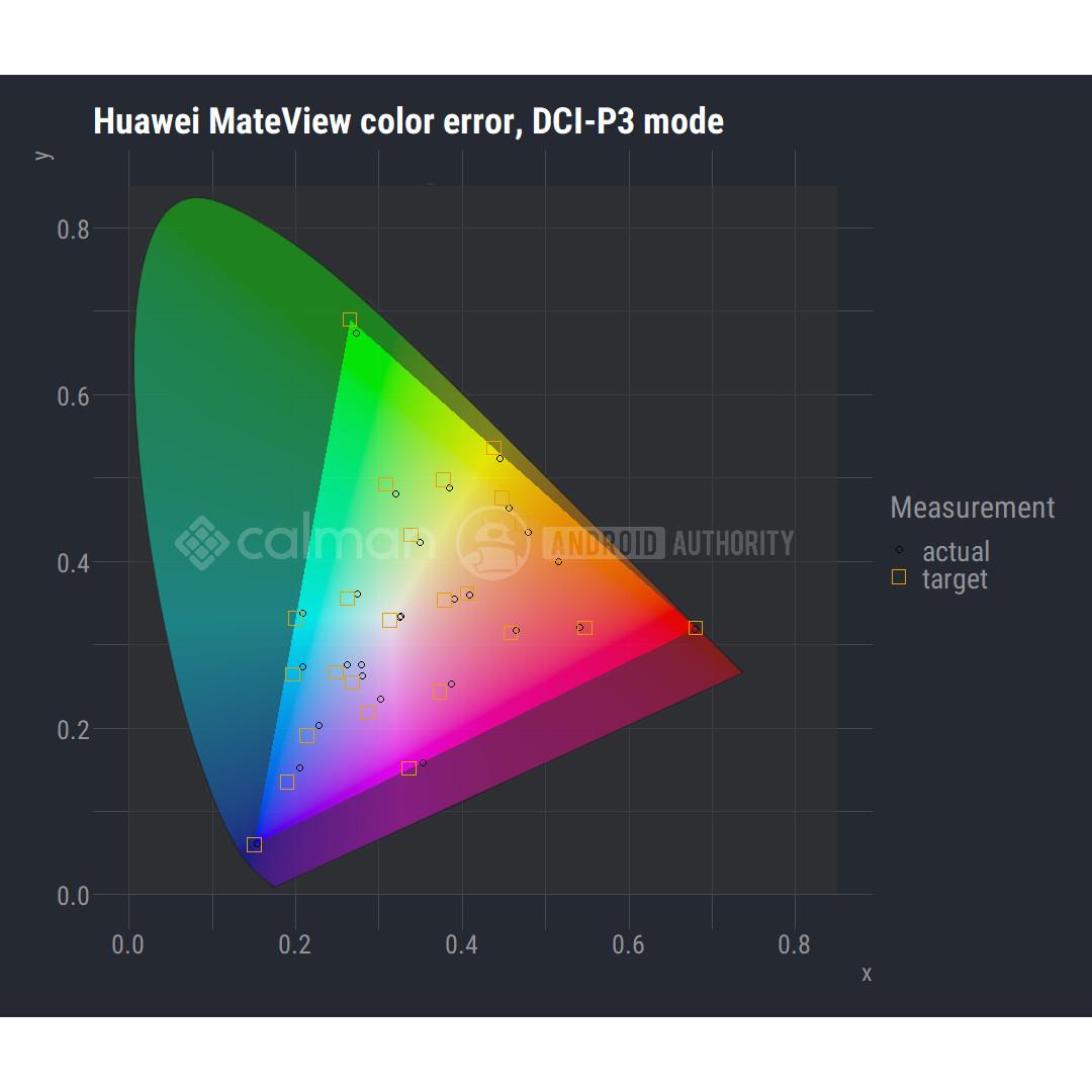 Huawei MateView screen color gamut DCI P3