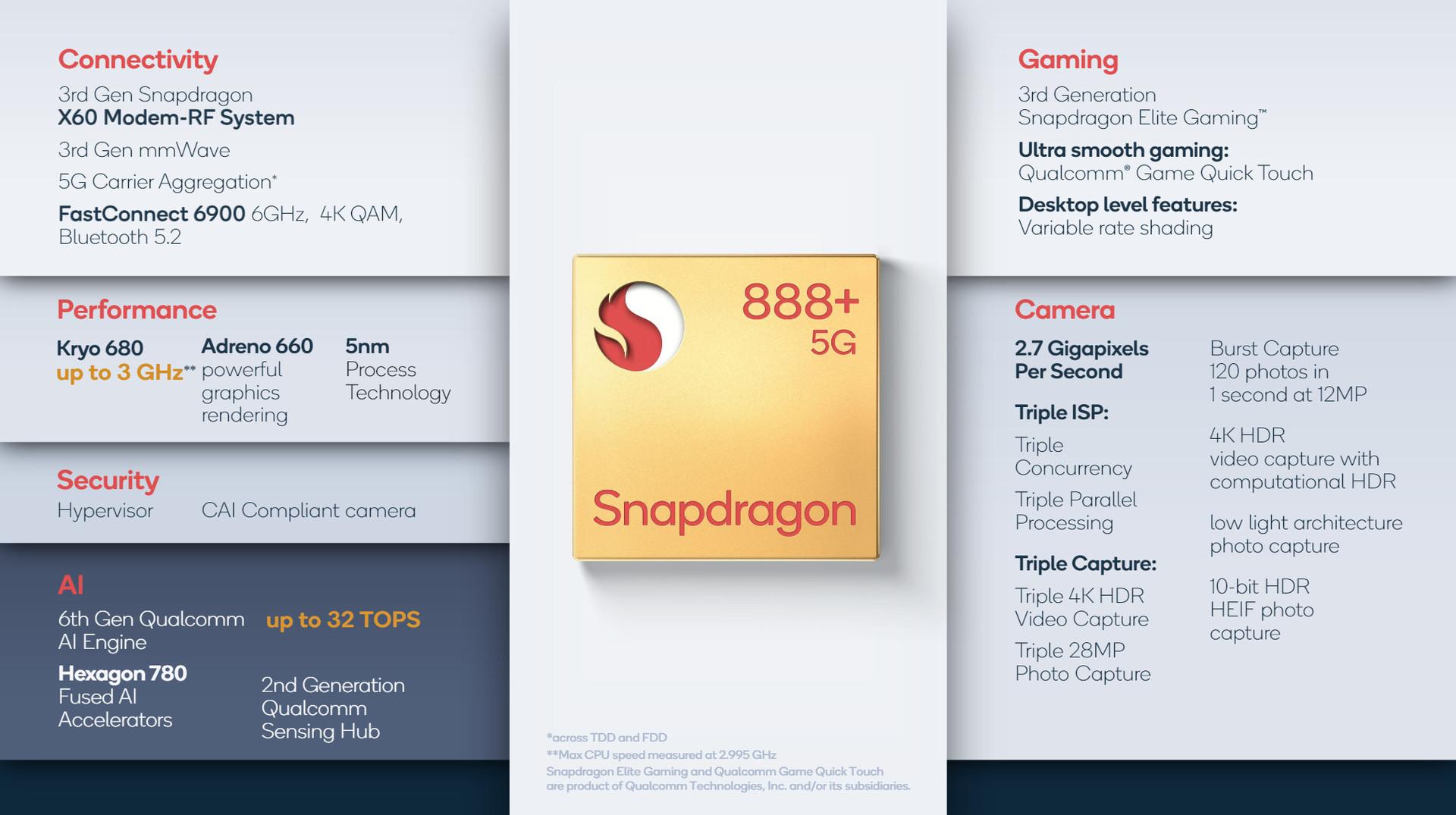 Détails sur Qualcomm Snapdragon 888 Plus