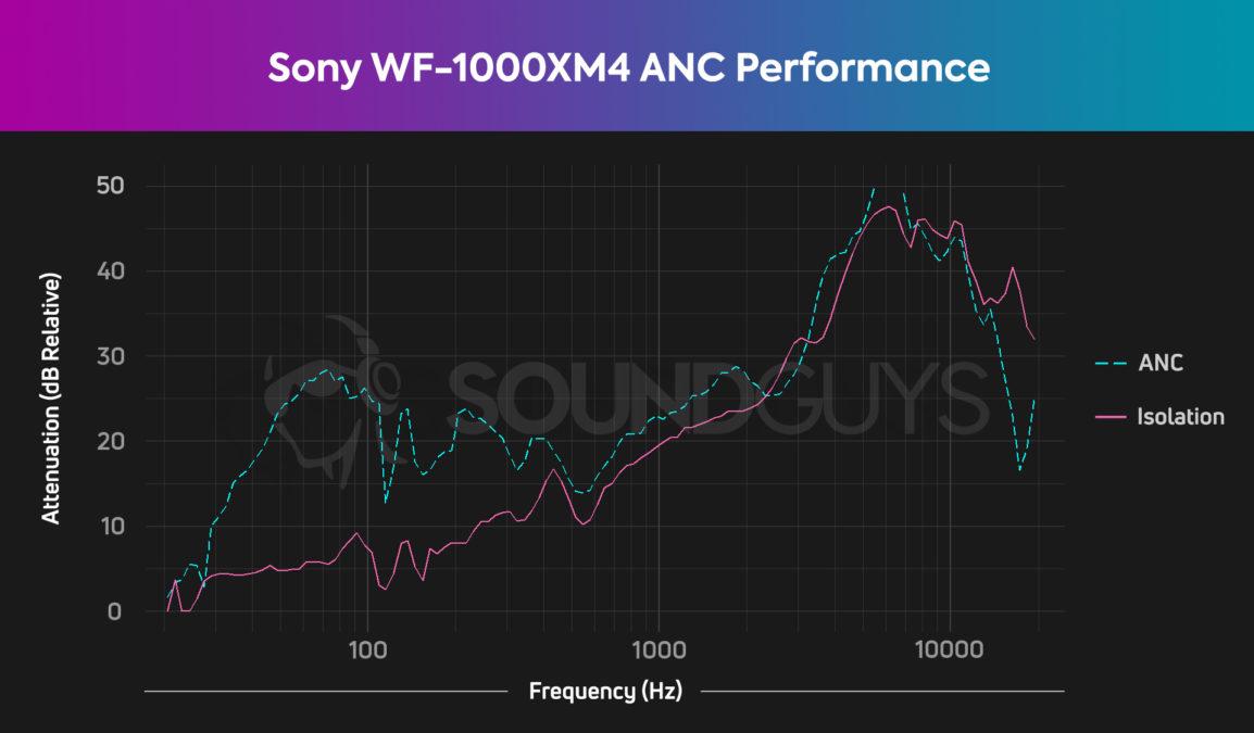 sony wf 1000xm4 anc isoation chart