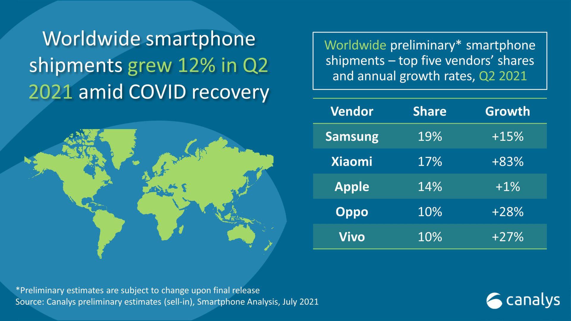 Smartphone Market Share Q2 2021 Canalys