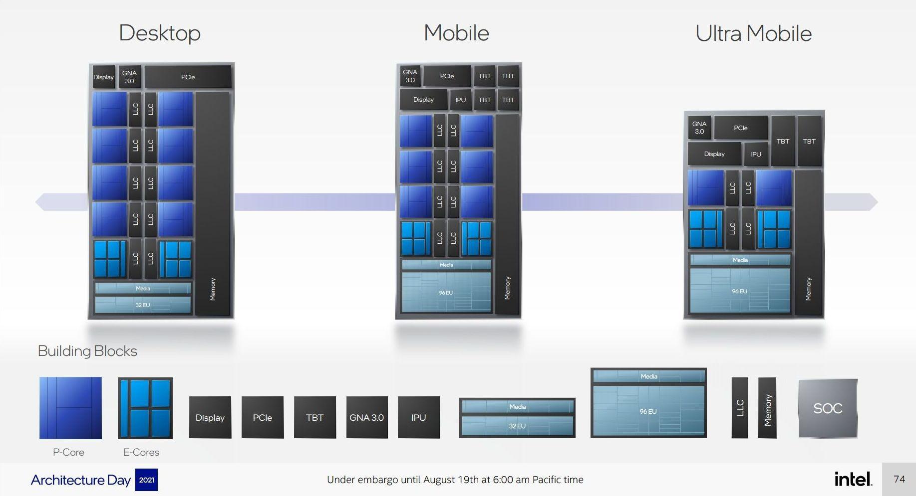 Arsitektur Intel Alder Lake