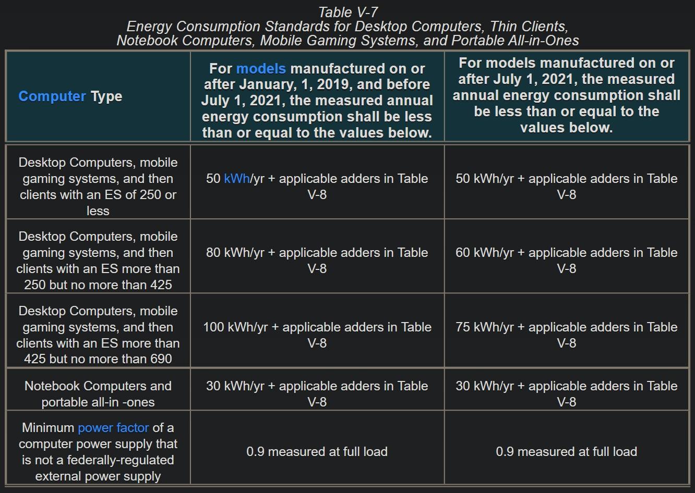 Judul 20 Peraturan Efisiensi Peralatan untuk tabel komputer