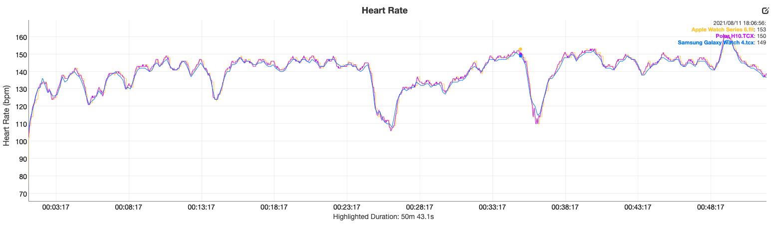 samsung galaxy watch 4 review heart rate vs polar h10 apple watch series 6
