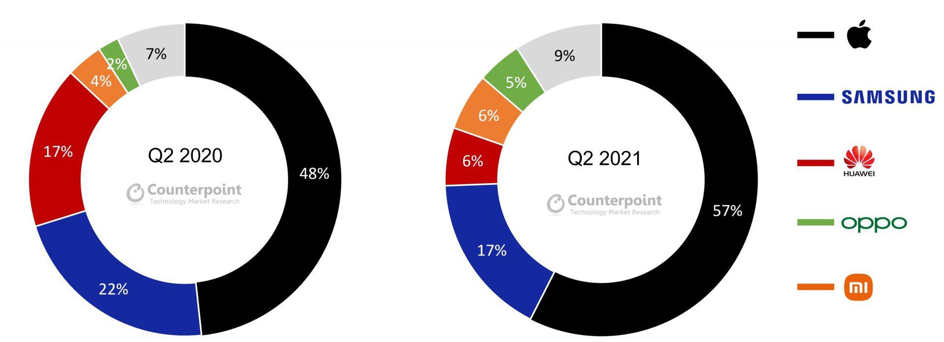 counterpoint premium market share q1 2020 2021 1