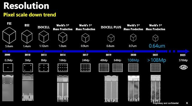 samsung image sensors roadmap 2025