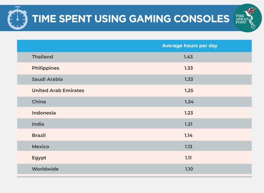time spent using gaming consoles statistics